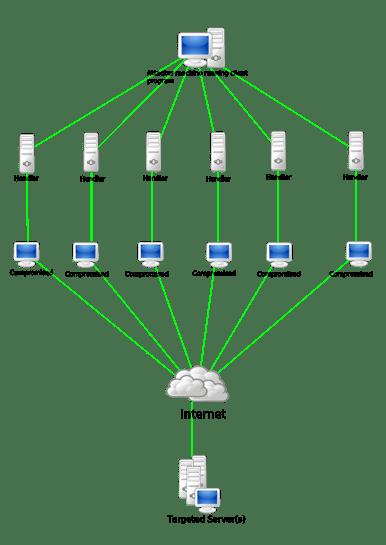 ataques DDoS