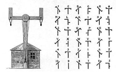 telegrafo-optico-caracteres-simbolos